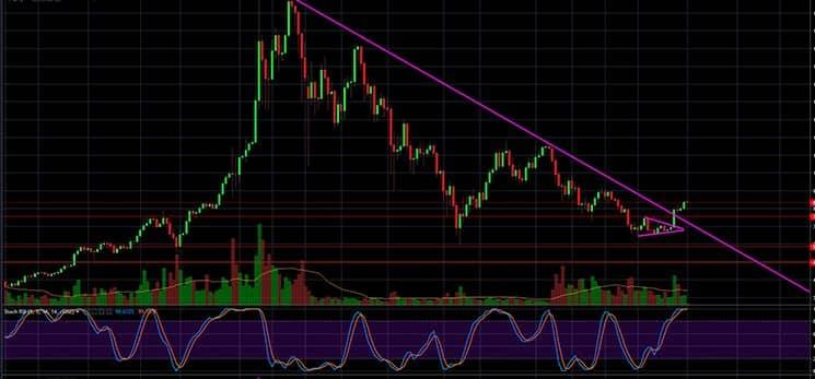 Bitcoin code Täglich mehrere Signale
